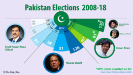 Pakistan elections results from 2008 to 2018